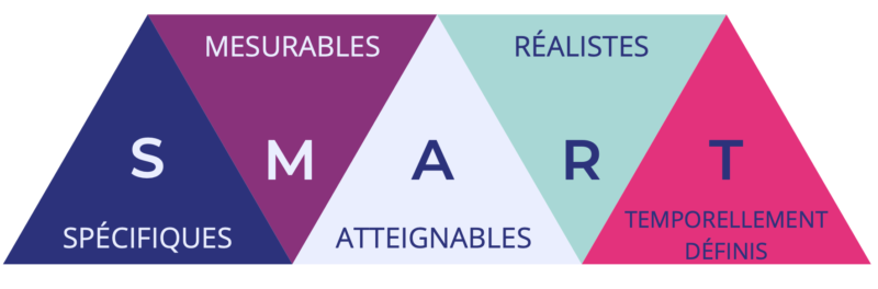 Définir des objectifs SMART est primordial dans une stratégie de marketing digital